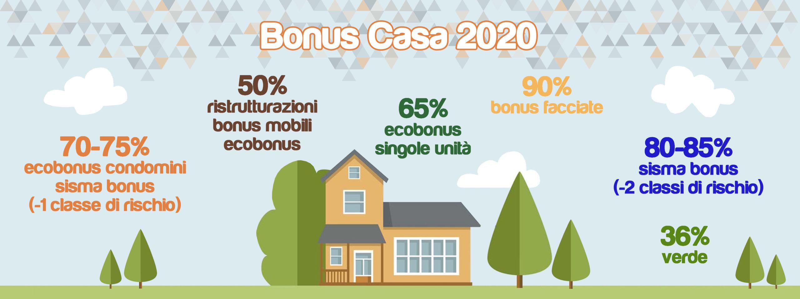 Detrazione Tinteggiatura Interna 2016 bonus casa 2020 - doser